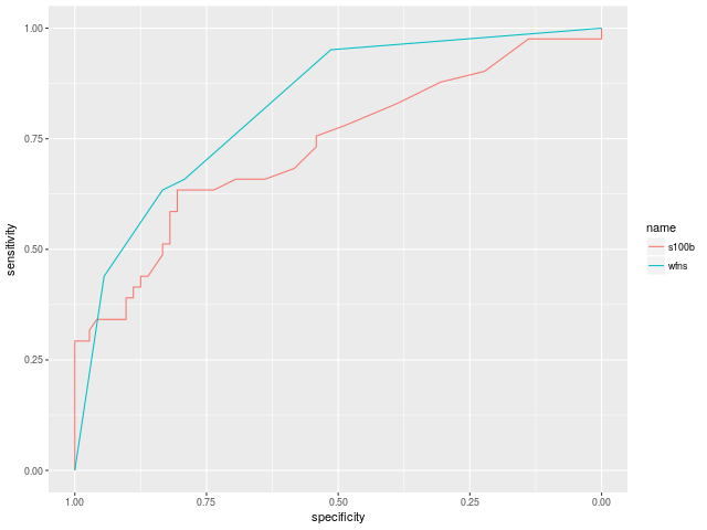 2 ROC curves with ggplot2