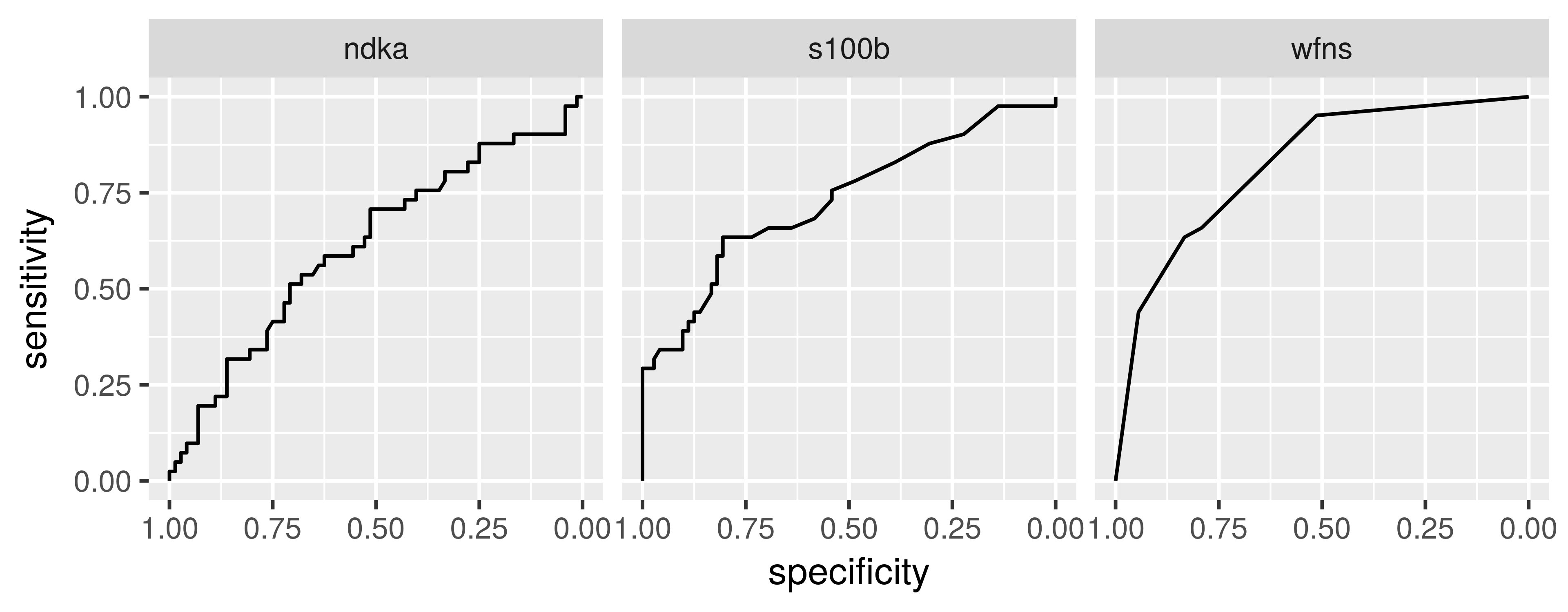 3 ROC curves in a facetted ggplot2 panel