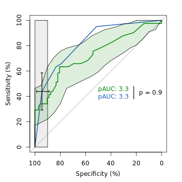 ROC curves of WFNS and S100B with error bars and p value